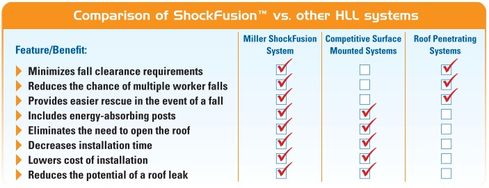 Miller ShockFusion Fall Protection Comparison Chart